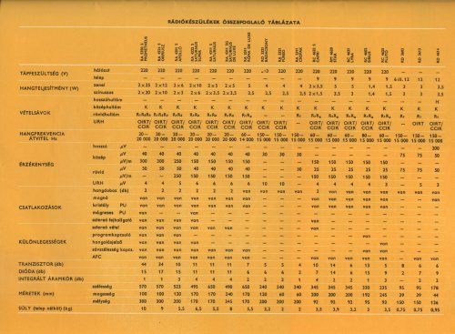 Videoton rádiók összehasonlító táblázata