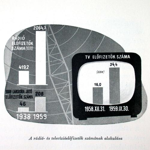 Statisztika Rádió és tv előfizetők